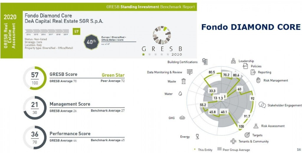 """Certification results through the GRESB simulator of """"Fondo X"""", requalified in 2019 and LEED Gold and WELL certified."""