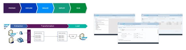 Figura 3: SAP Activate – ETL (Extraction, Transformation and Load) – SAP S/4 Hana